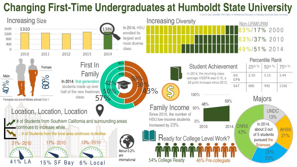 Student Demographic Infographic