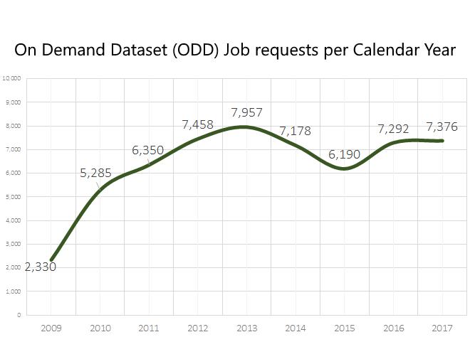 odd data request volume